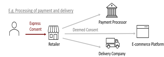PDPA Contractual necessity